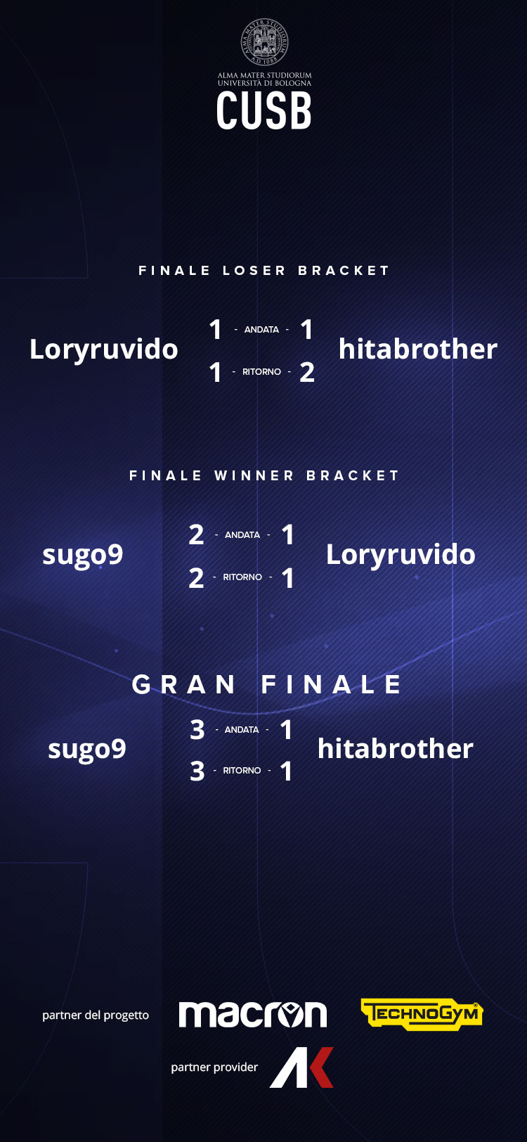 CUSB - Fifa - Risultati Finali