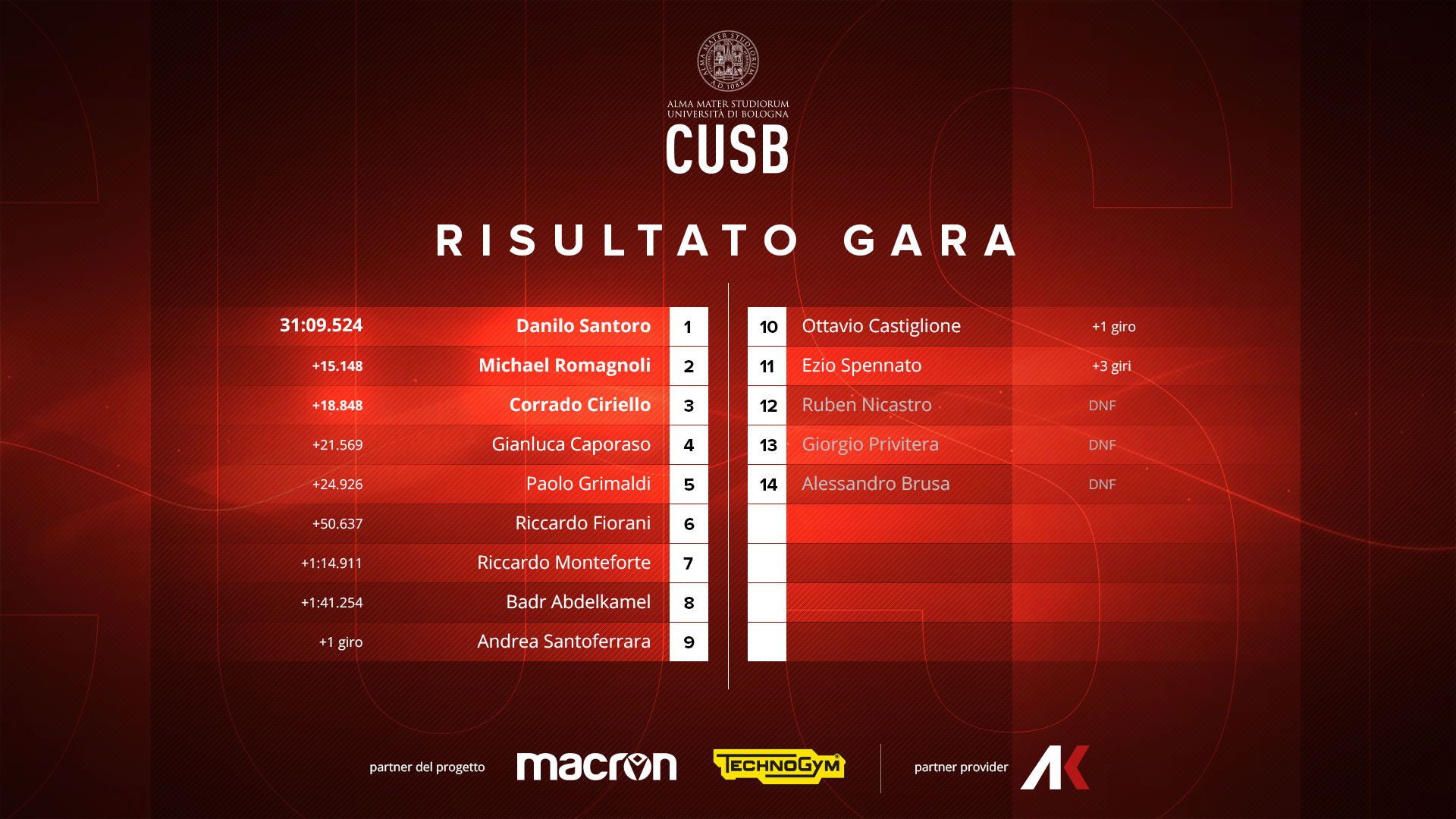 CUSB - Assetto Corsa - Risultati Finali